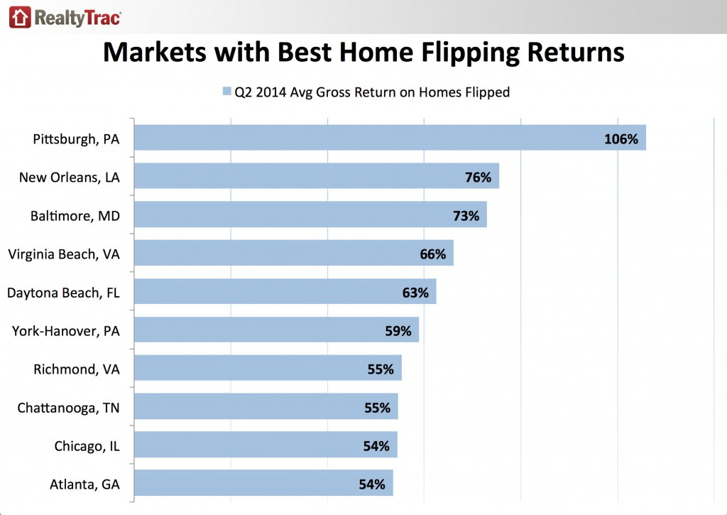 Markets with Best Home Flipping Returns